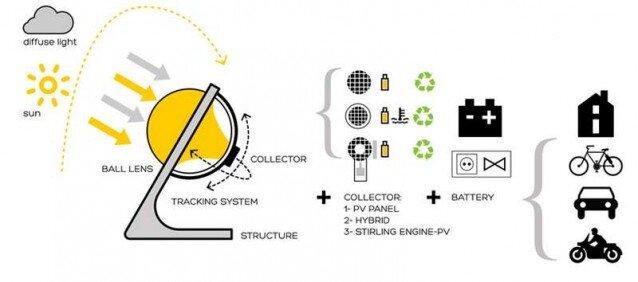 szklana kula moze zrewolucjonizowac energie sloneczna na ziemi 2